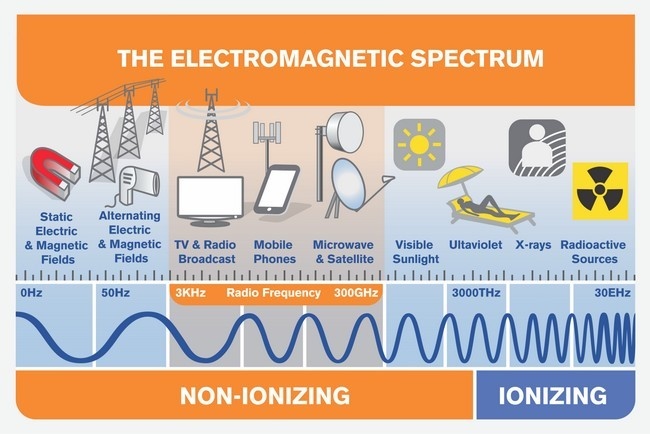 5G Radiation - The Electromagnetic Spectrum